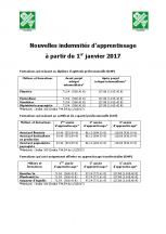 indemnites-apprentissage